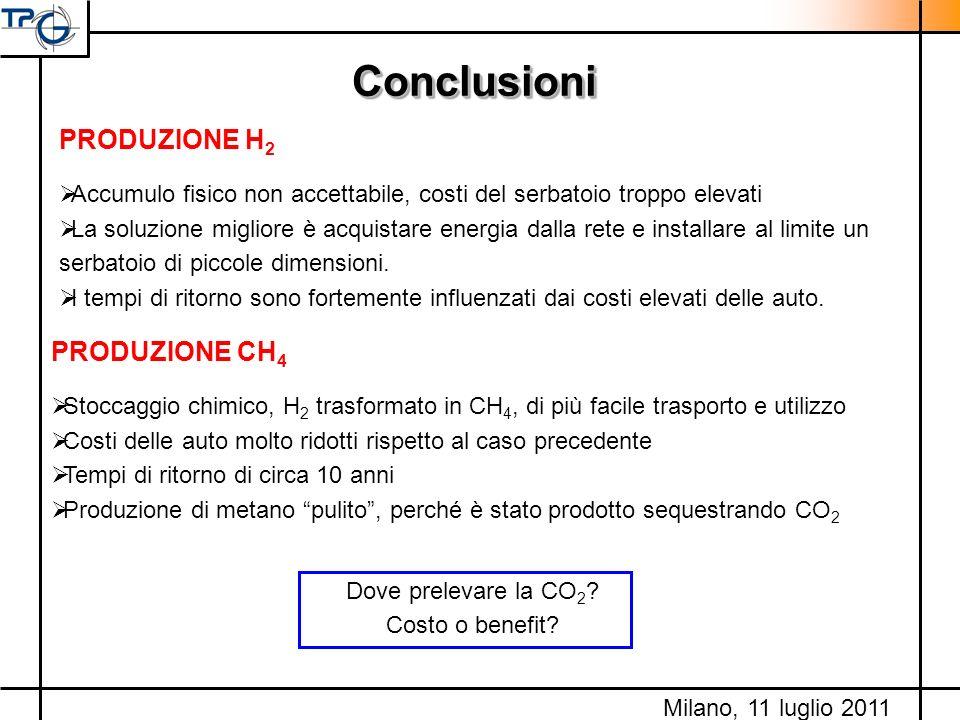 Conclusioni PRODUZIONE H2 PRODUZIONE CH4