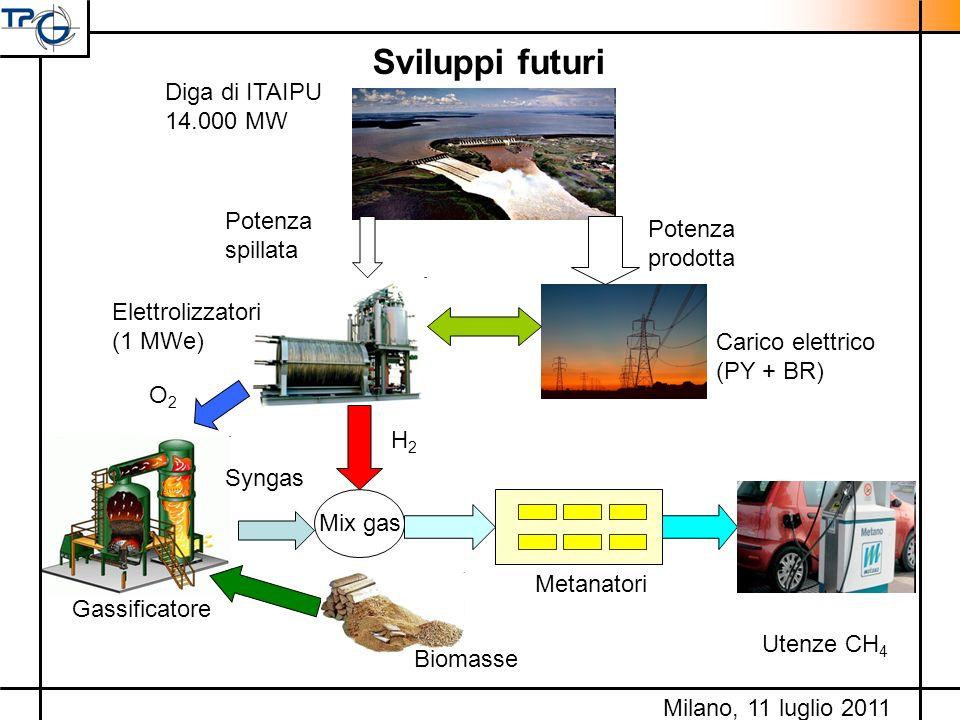 Sviluppi futuri Diga di ITAIPU 14.000 MW Potenza spillata Potenza