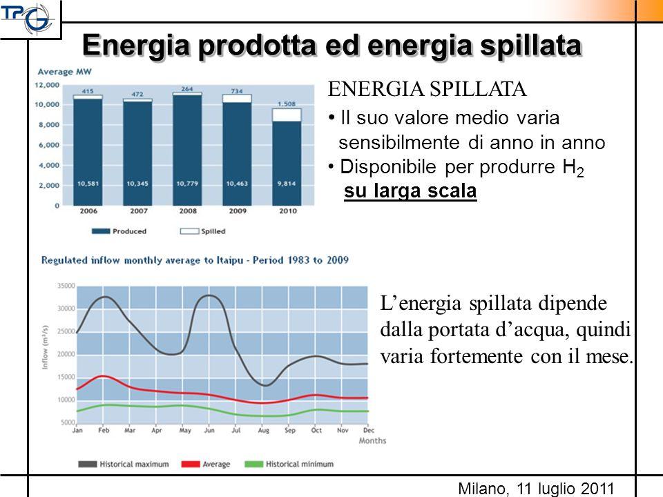 Energia prodotta ed energia spillata