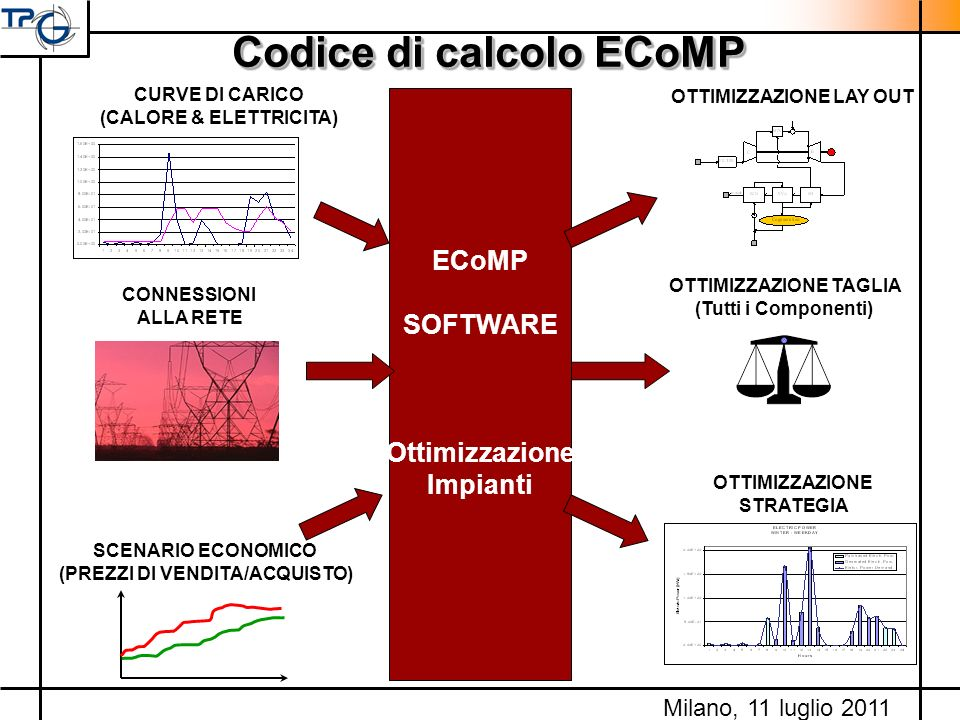 Codice di calcolo ECoMP (CALORE & ELETTRICITA)