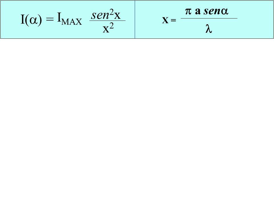 X = a sen  I() = sen2x x2 IMAX