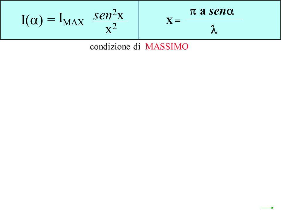 X = a sen  I() = sen2x x2 IMAX condizione di MASSIMO