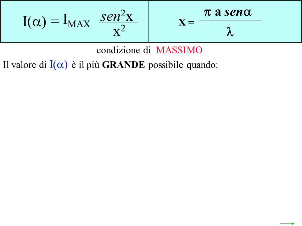 sen2x IMAX I() = x2 a sen  X = condizione di MASSIMO