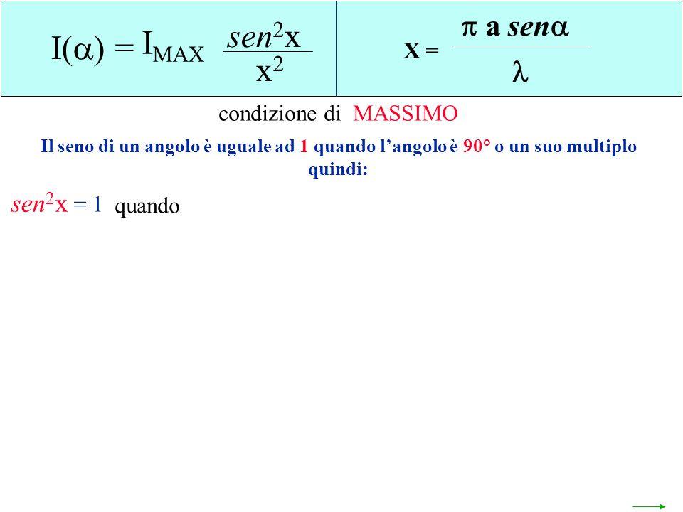 sen2x IMAX I() = x2 a sen  sen2x X = condizione di MASSIMO = 1