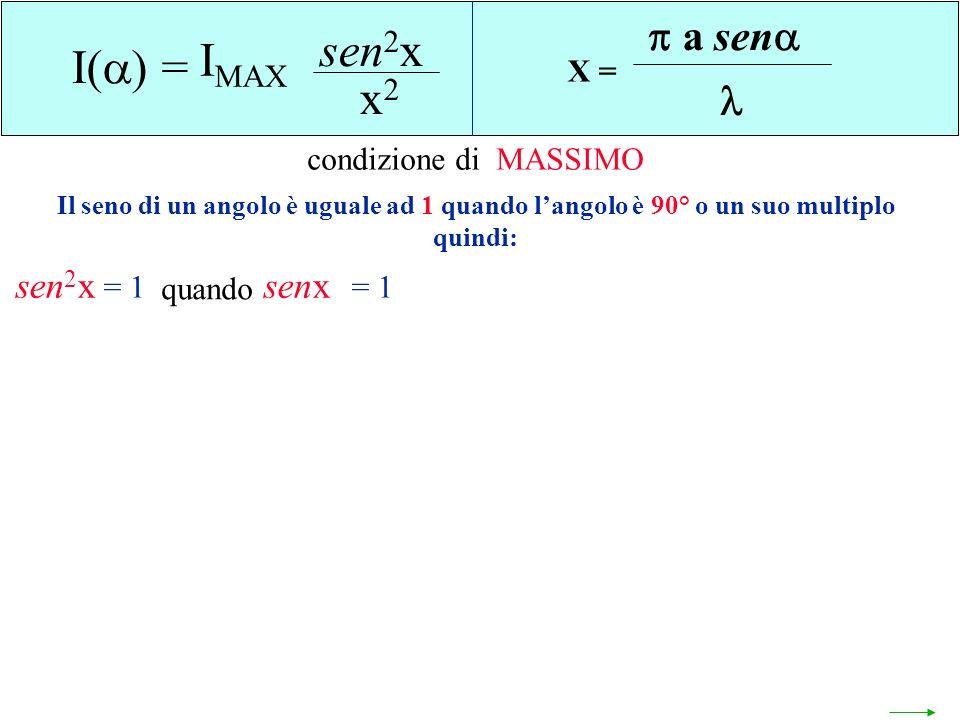sen2x IMAX I() = x2 a sen  sen2x senx X = condizione di MASSIMO