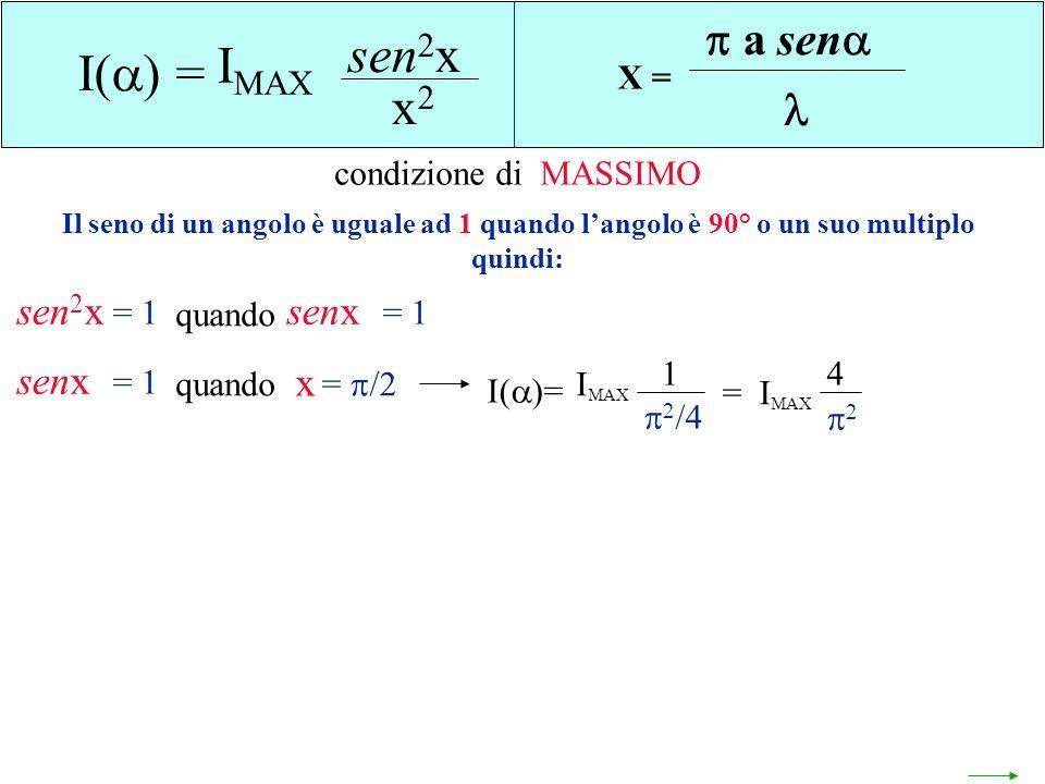 sen2x IMAX I() = x2 a sen  sen2x senx senx x X =