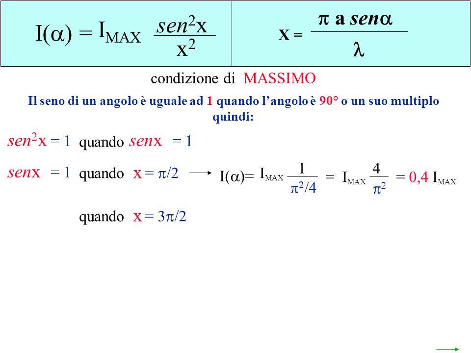 sen2x IMAX I() = x2 a sen  sen2x senx senx x x X =