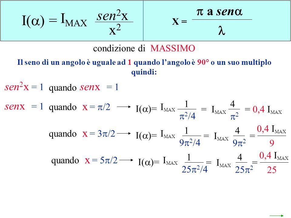 sen2x IMAX I() = x2 a sen  sen2x senx senx x x x X =