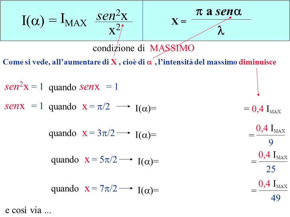 sen2x IMAX I() = x2 a sen  sen2x senx senx x x x x X =