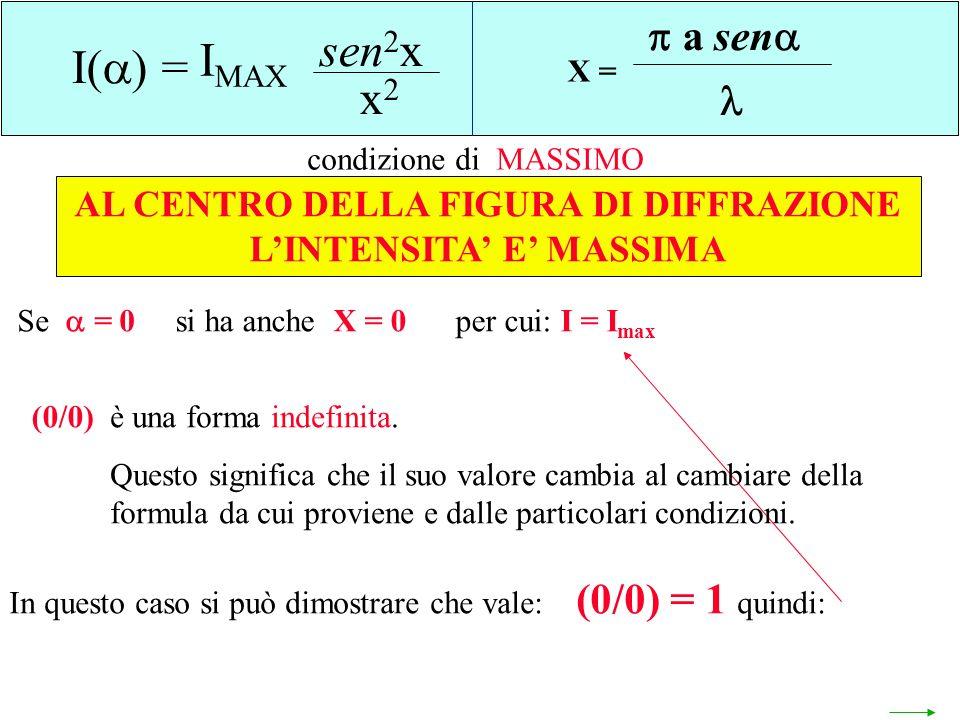 sen2x IMAX I() = x2 a sen 