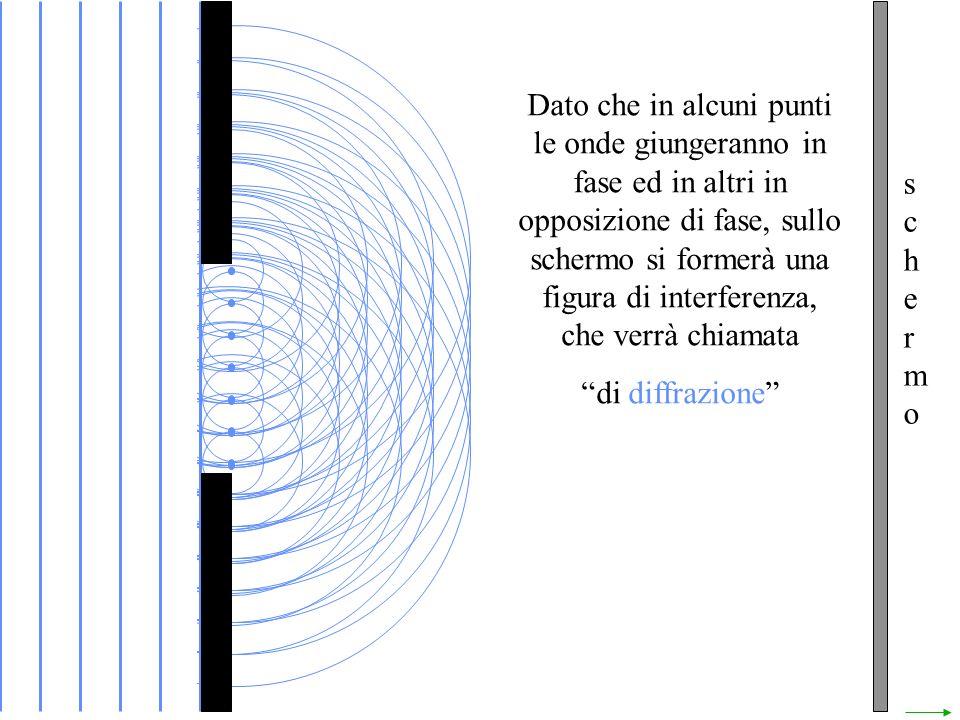 Dato che in alcuni punti le onde giungeranno in fase ed in altri in opposizione di fase, sullo schermo si formerà una figura di interferenza, che verrà chiamata