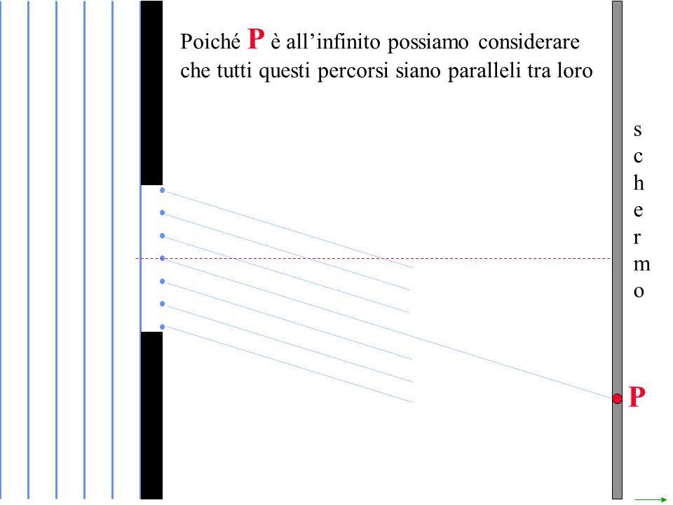 Poiché P è all'infinito possiamo considerare che tutti questi percorsi siano paralleli tra loro