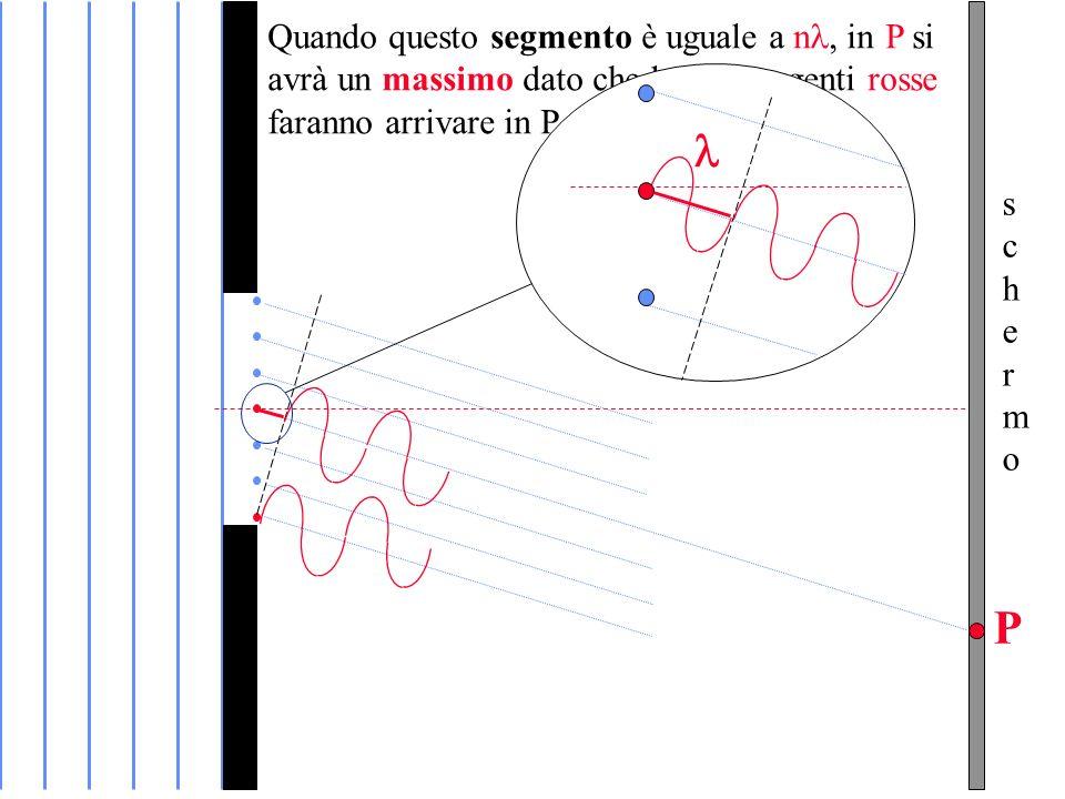 Quando questo segmento è uguale a nin P si avrà un massimo dato che le due sorgenti rosse faranno arrivare in P onde in fase
