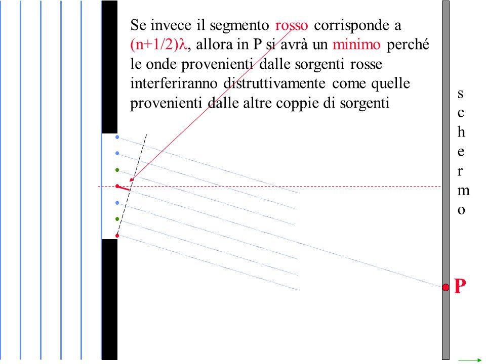 Se invece il segmento rosso corrisponde a (n+1/2), allora in P si avrà un minimo perché le onde provenienti dalle sorgenti rosse interferiranno distruttivamente come quelle provenienti dalle altre coppie di sorgenti
