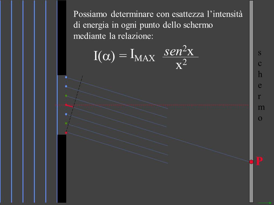 Possiamo determinare con esattezza l'intensità di energia in ogni punto dello schermo mediante la relazione: