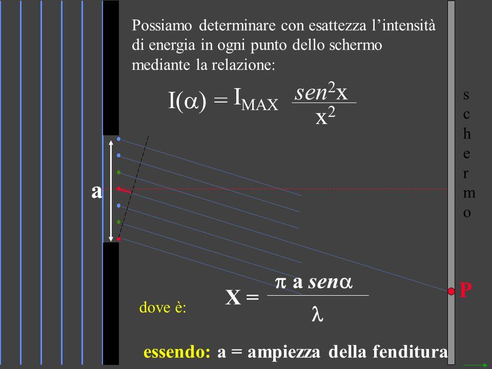 sen2x IMAX I() = x2 a a sen P X = 
