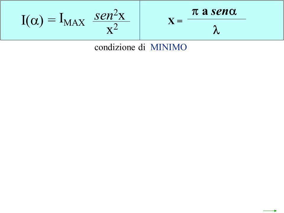 X = a sen  I() = sen2x x2 IMAX condizione di MINIMO