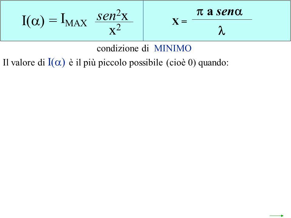 I() = sen2x x2 I() = sen2x x2 IMAX a sen  a sen  X = X =