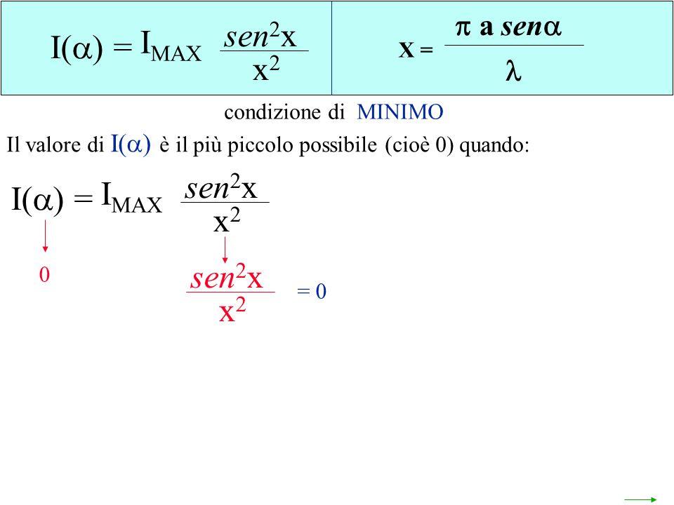 I() = sen2x x2 IMAX I() = sen2x x2 I() = sen2x x2 IMAX sen2x x2