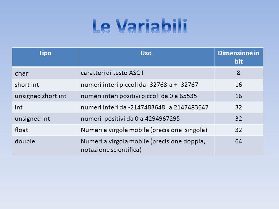 Le Variabili char Tipo Uso Dimensione in bit caratteri di testo ASCII