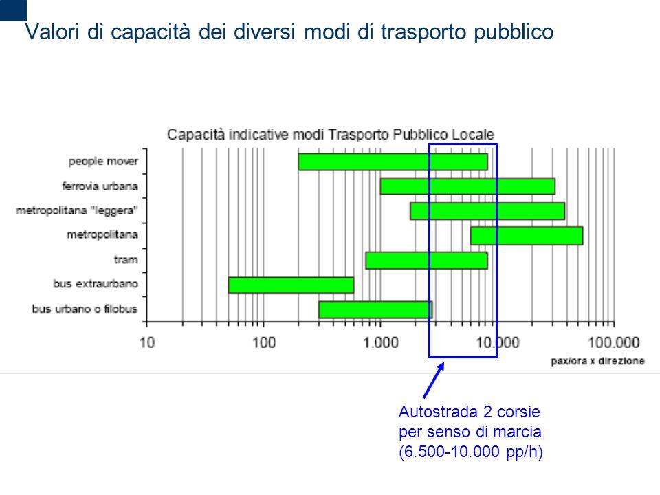 Valori di capacità dei diversi modi di trasporto pubblico