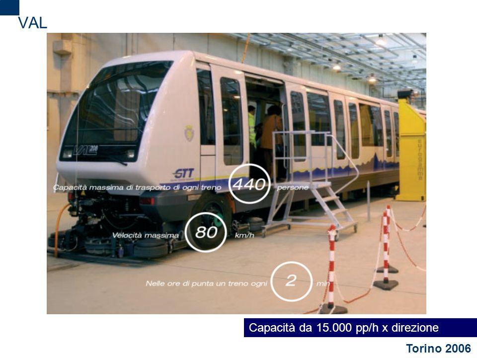 VAL Capacità da 15.000 pp/h x direzione Torino 2006