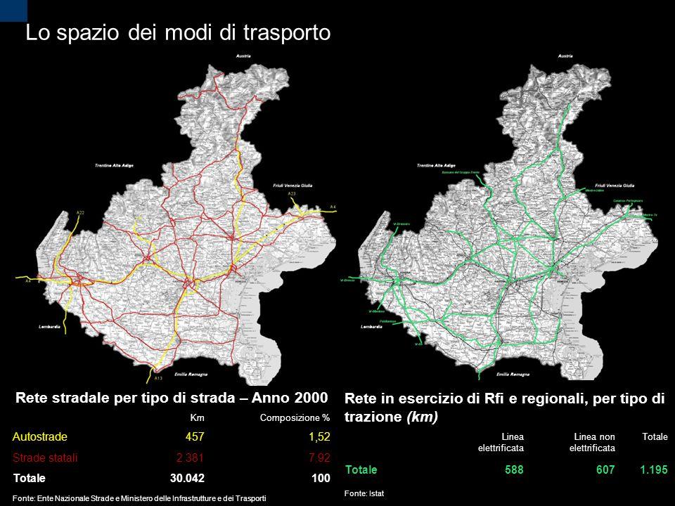 Lo spazio dei modi di trasporto