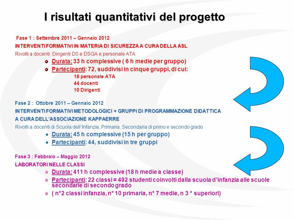 I risultati quantitativi del progetto