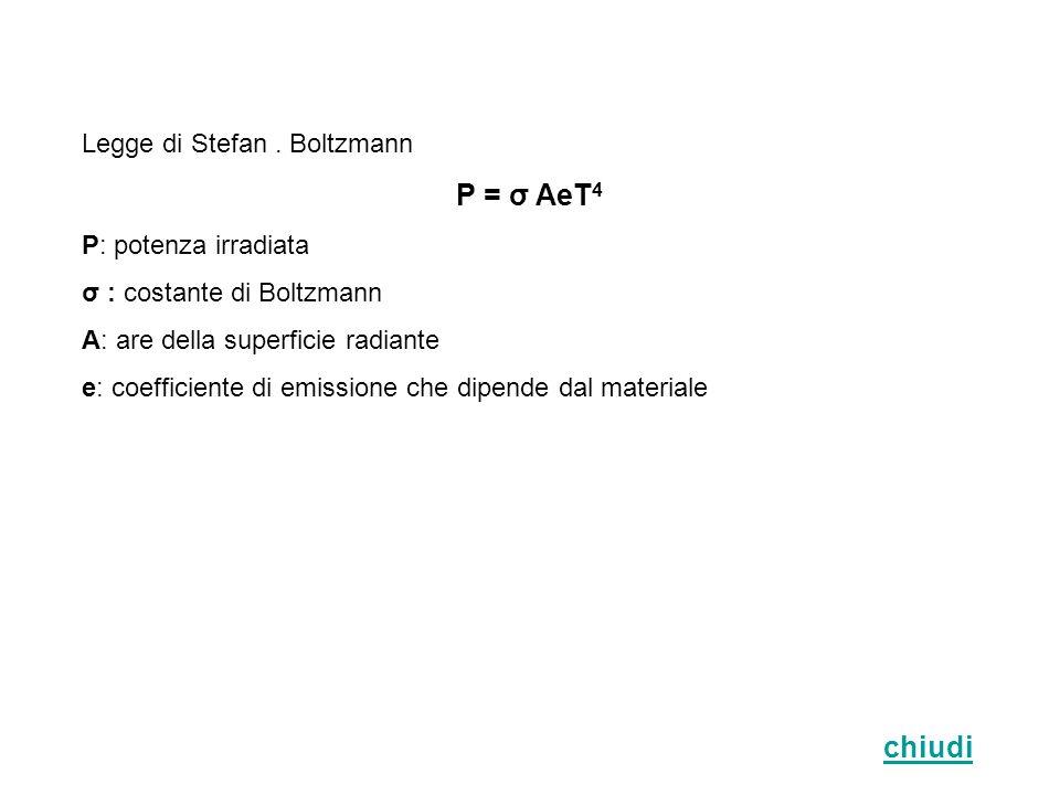 P = σ AeT4 chiudi Legge di Stefan . Boltzmann P: potenza irradiata