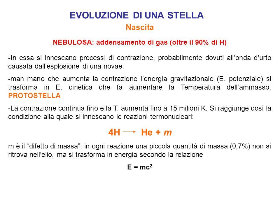 EVOLUZIONE DI UNA STELLA