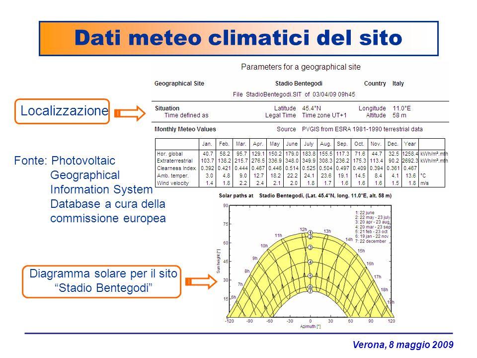 Dati meteo climatici del sito