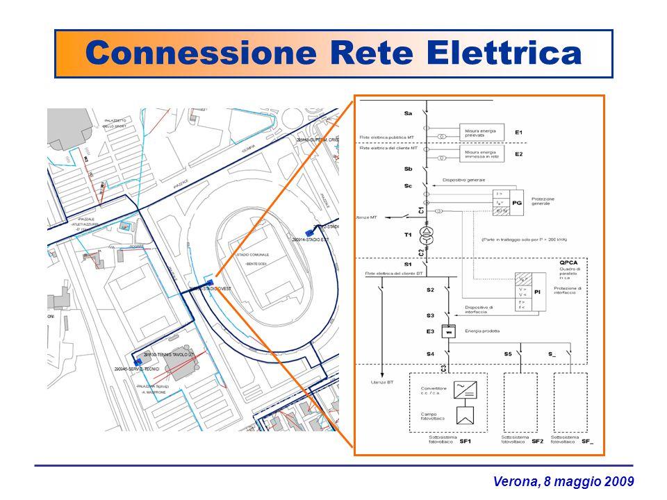 Connessione Rete Elettrica