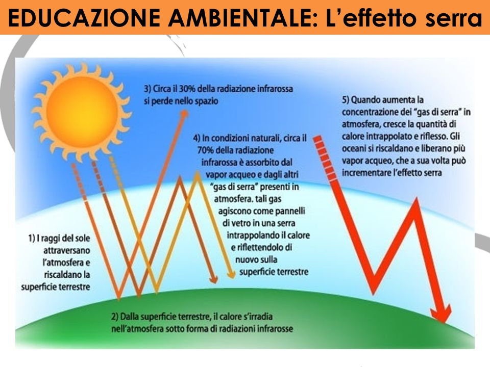 EDUCAZIONE AMBIENTALE: L'effetto serra