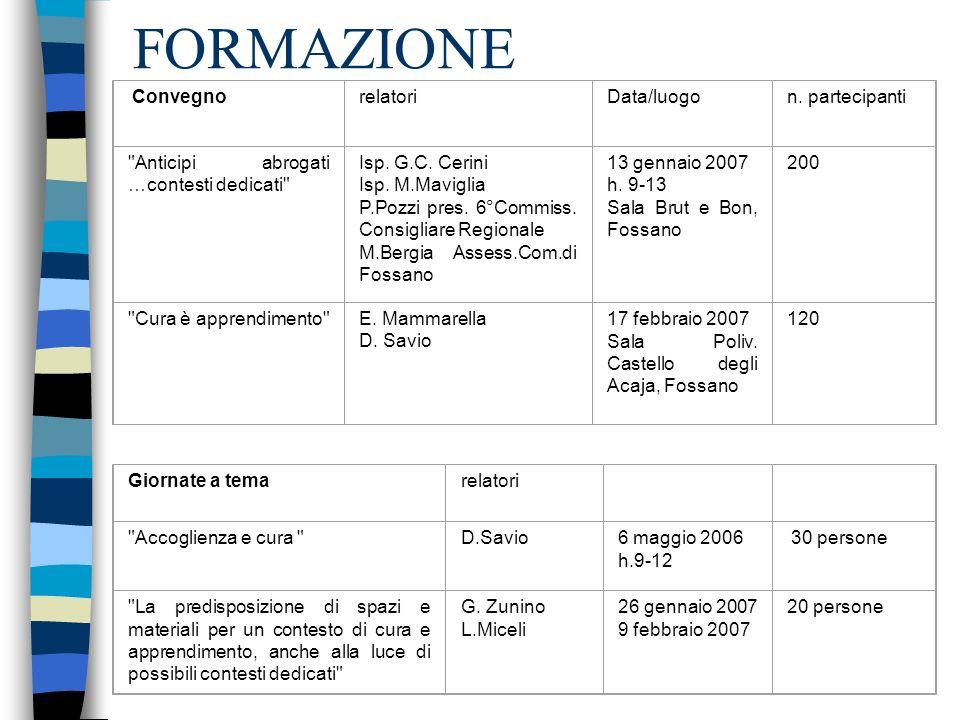 FORMAZIONE relatori Data/luogo n. partecipanti