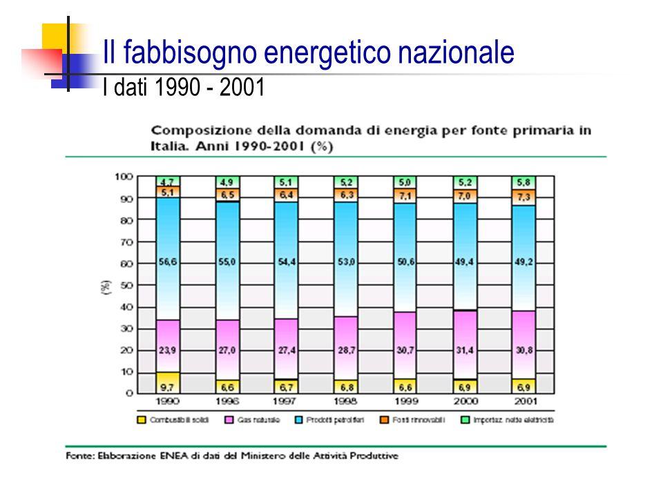 Il fabbisogno energetico nazionale I dati 1990 - 2001