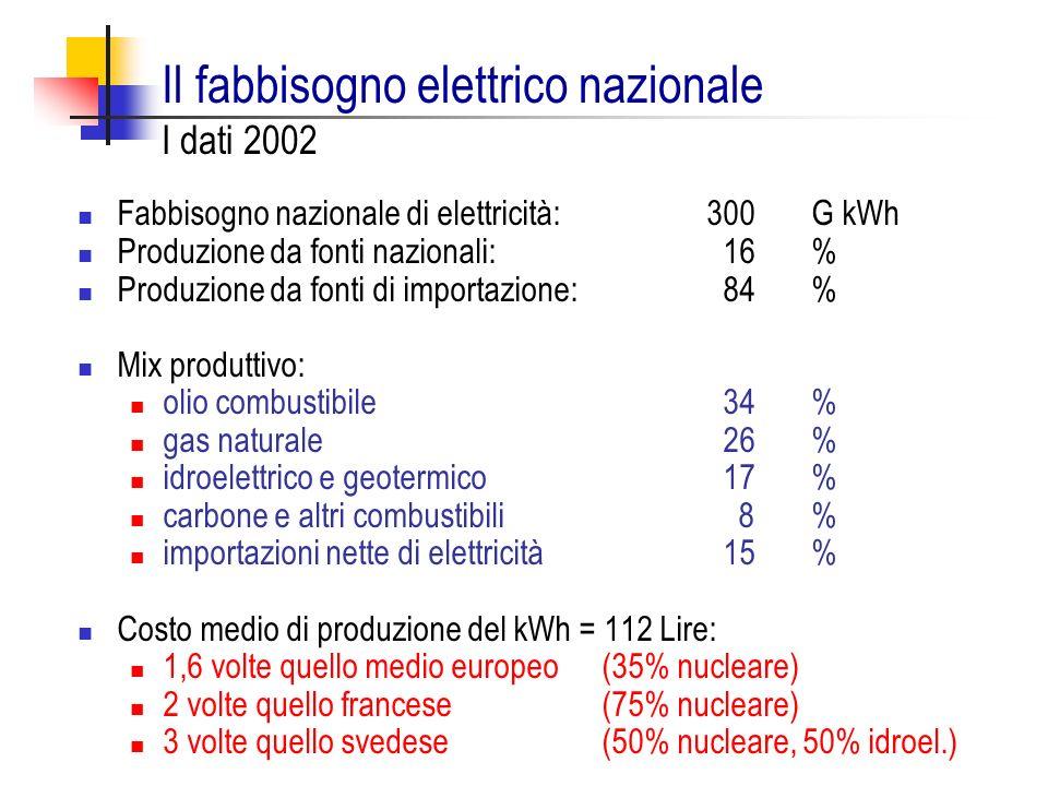 Il fabbisogno elettrico nazionale I dati 2002