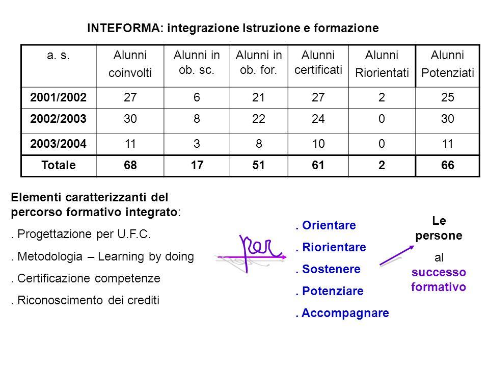 INTEFORMA: integrazione Istruzione e formazione