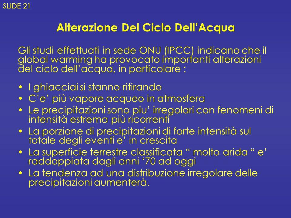 Alterazione Del Ciclo Dell'Acqua