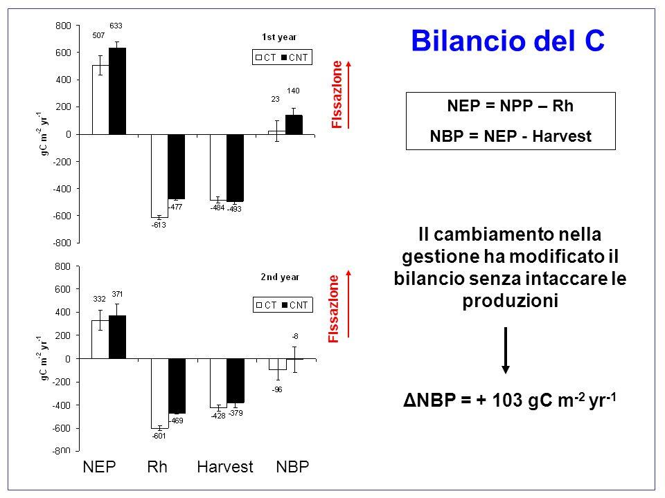 Bilancio del CFissazione. NEP = NPP – Rh. NBP = NEP - Harvest. Il cambiamento nella gestione ha modificato il bilancio senza intaccare le produzioni.