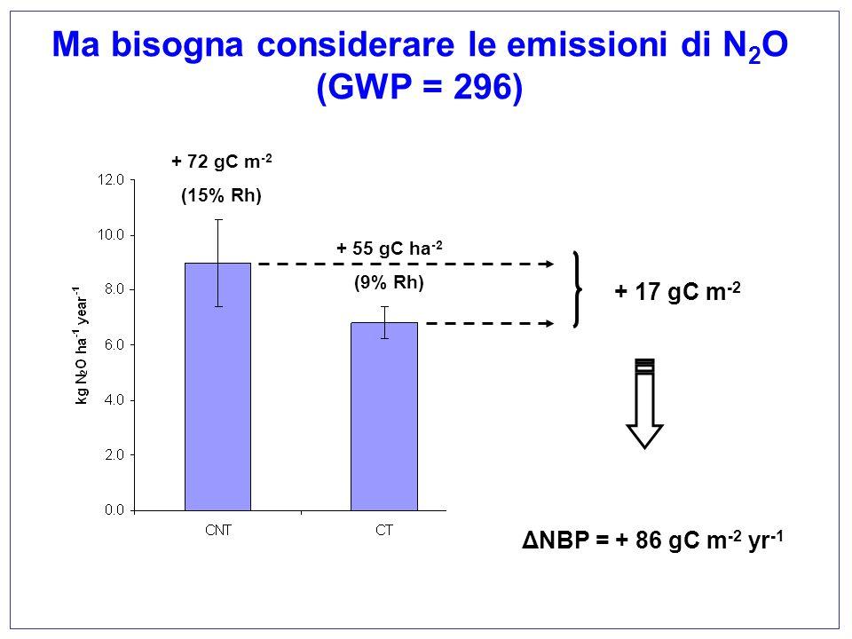 Ma bisogna considerare le emissioni di N2O (GWP = 296)