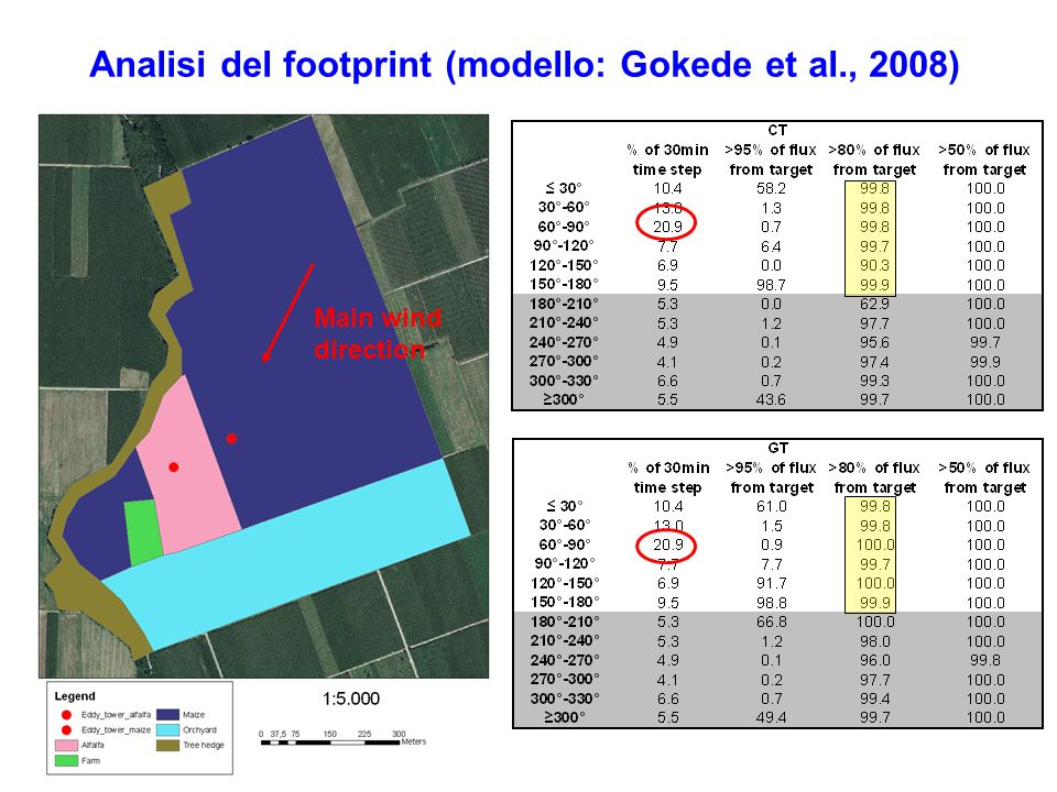 Analisi del footprint (modello: Gokede et al., 2008)