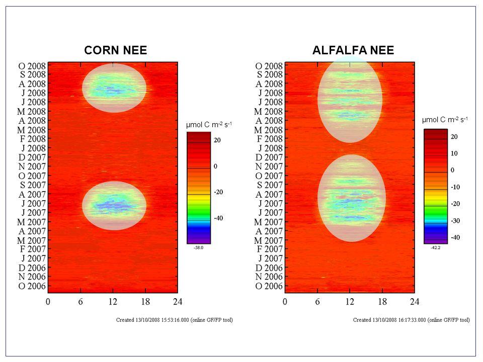 CORN NEE ALFALFA NEE μmol C m-2 s-1 μmol C m-2 s-1