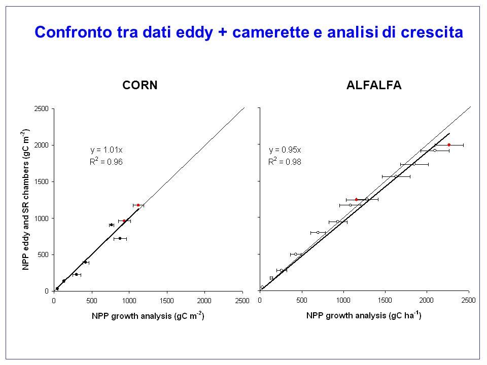 Confronto tra dati eddy + camerette e analisi di crescita