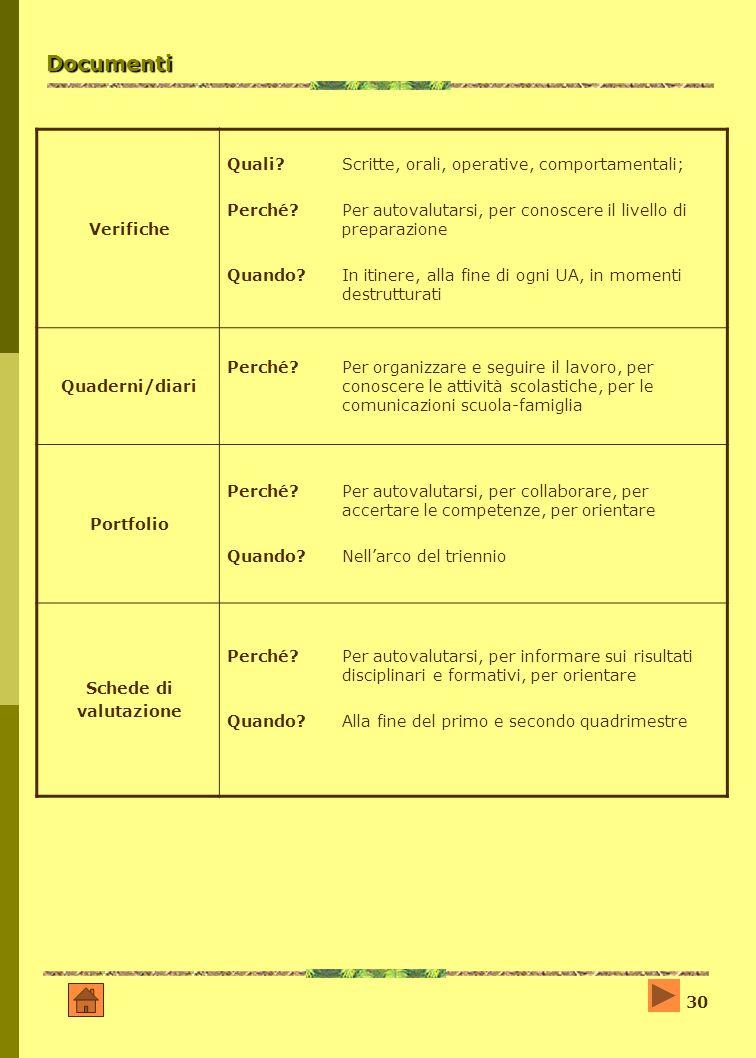 Documenti Quali Scritte, orali, operative, comportamentali;