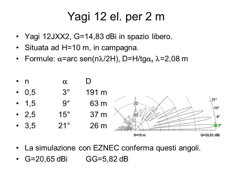 Yagi 12 el. per 2 m Yagi 12JXX2, G=14,83 dBi in spazio libero.