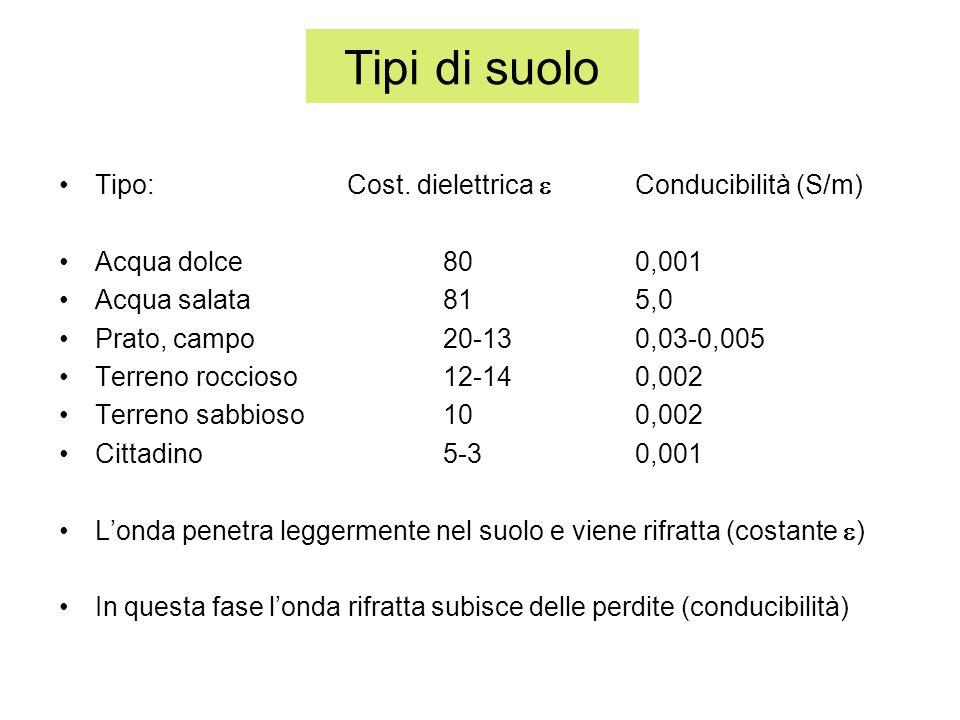 Tipi di suolo Tipo: Cost. dielettrica e Conducibilità (S/m)