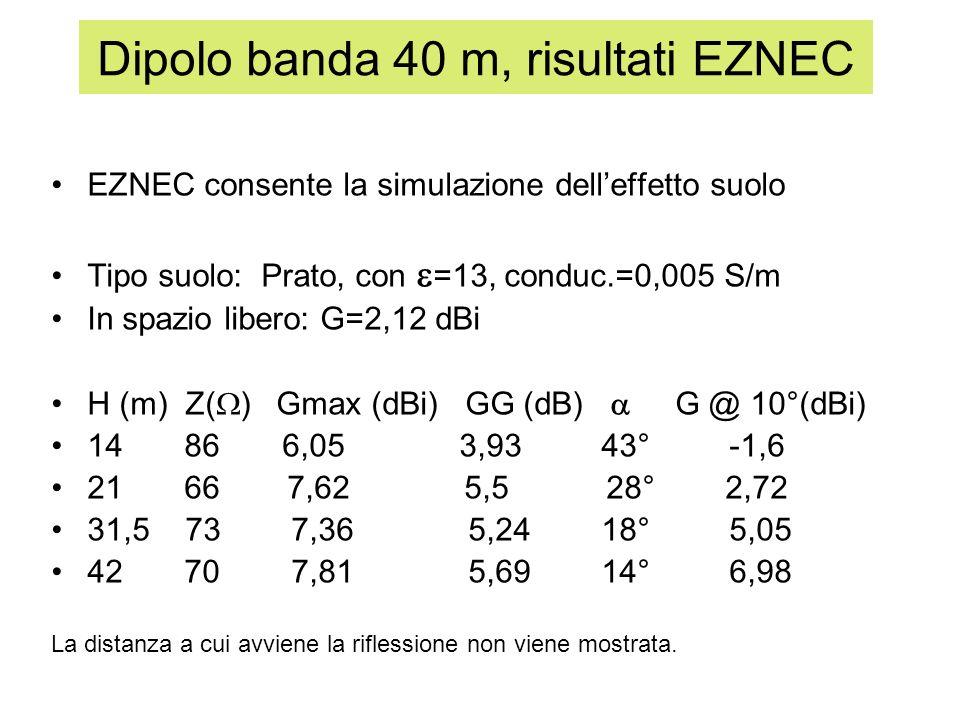 Dipolo banda 40 m, risultati EZNEC
