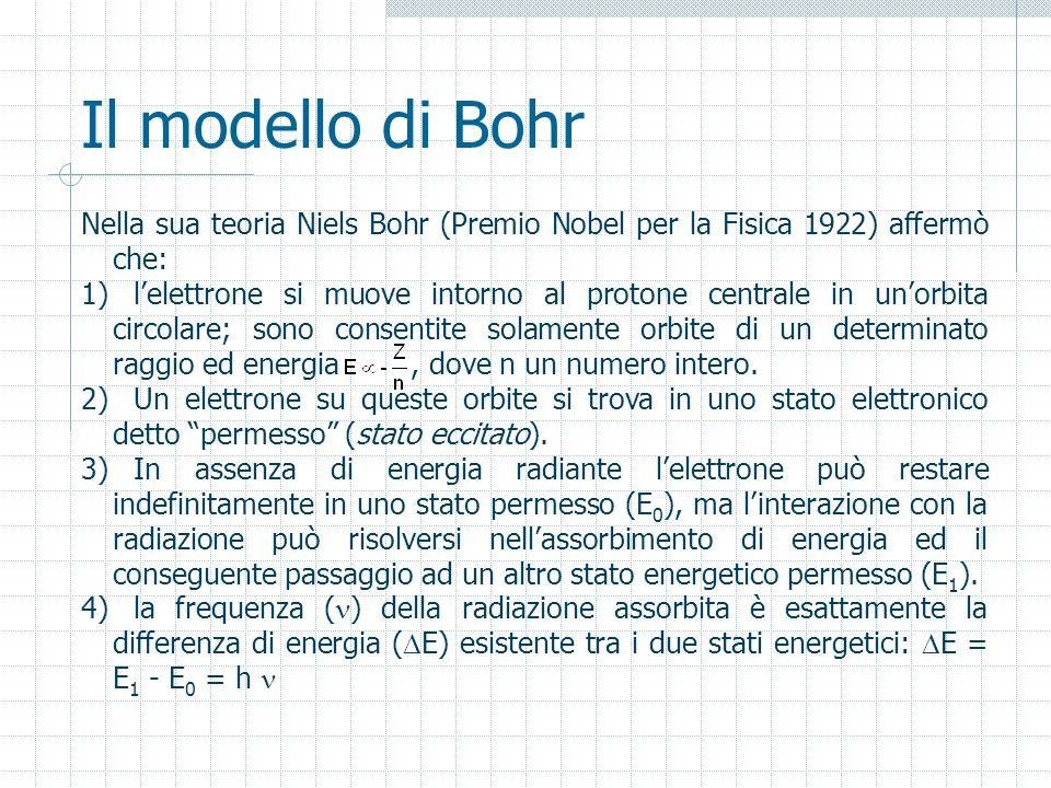 Il modello di Bohr Nella sua teoria Niels Bohr (Premio Nobel per la Fisica 1922) affermò che: