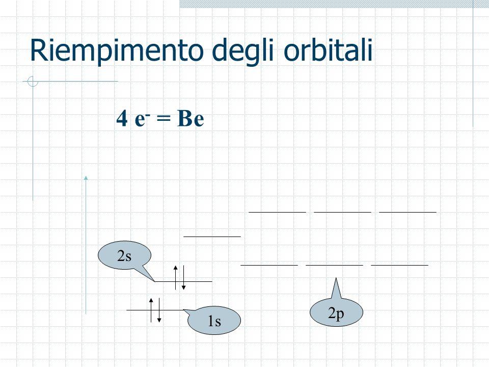 Riempimento degli orbitali