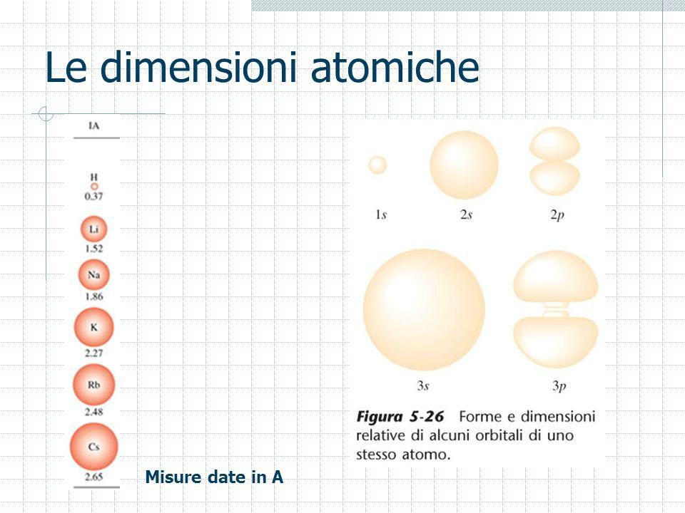 Le dimensioni atomiche